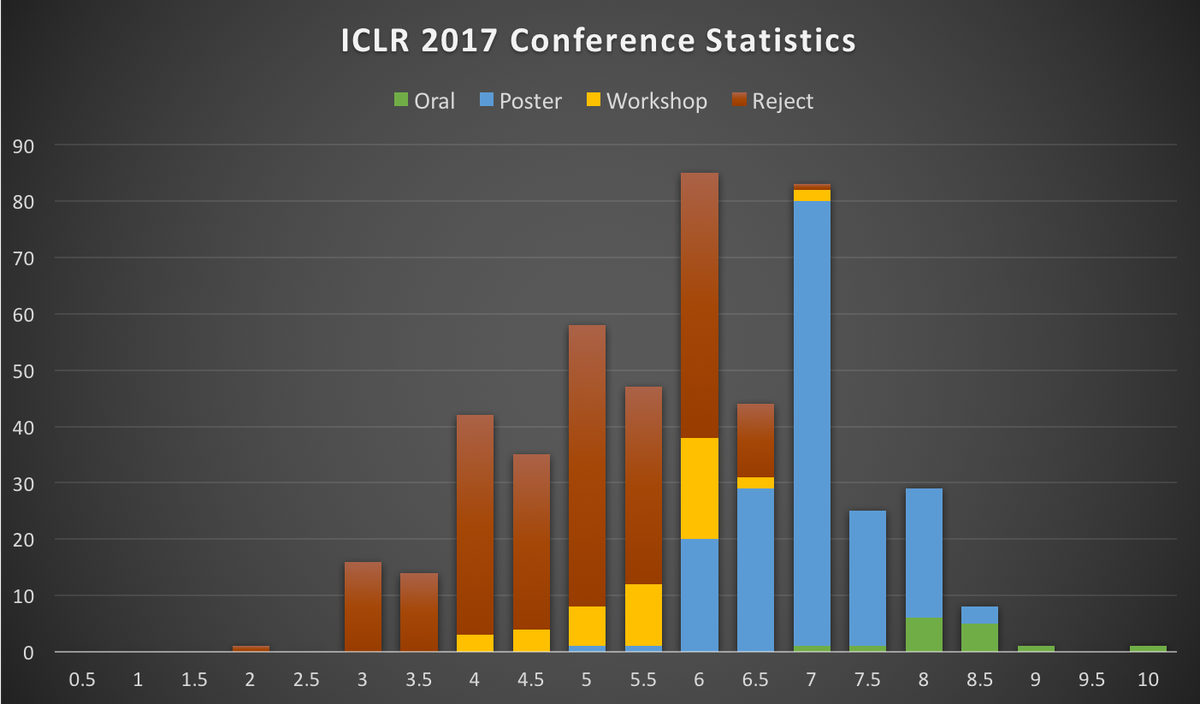 ICLR 2017 Conference Statistics